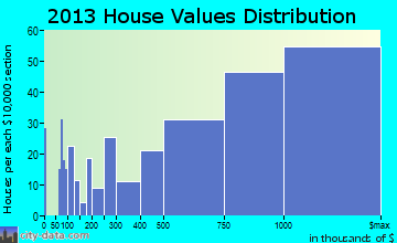 Winnetka home values distribution