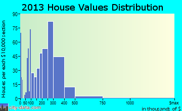 Ketchikan home values distribution