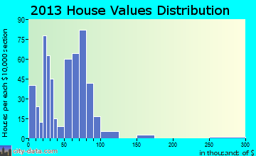 Witt home values distribution