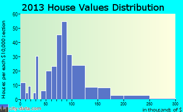 Woodhull home values distribution