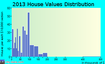 Woodlawn home values distribution