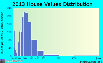 Wood Dale home values distribution