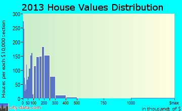 Worth home values distribution