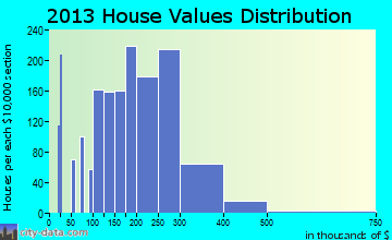 Yorkville home values distribution