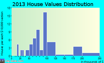 Addieville home values distribution