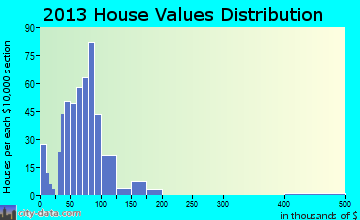 Alexis home values distribution