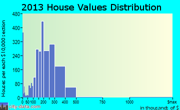 Algonquin home values distribution