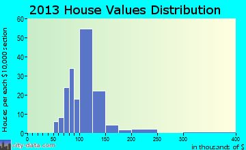 Alhambra home values distribution