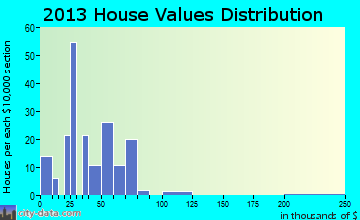 Alsey home values distribution
