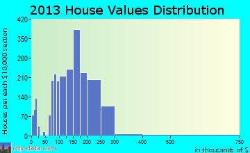 Alsip home values distribution