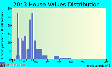 Alto Pass home values distribution