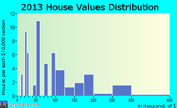 Kivalina home values distribution
