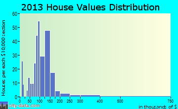 Andalusia home values distribution