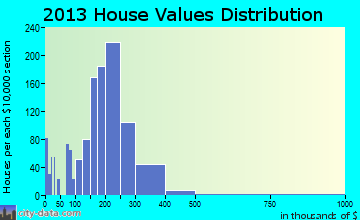 Antioch home values distribution