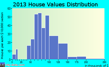 Ashton home values distribution