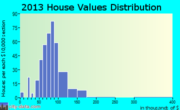 Atwood home values distribution