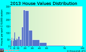 Knik-Fairview home values distribution