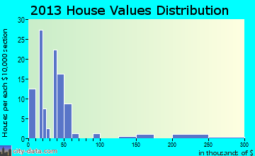 Bardolph home values distribution