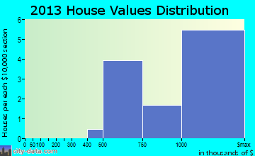 Bannockburn home values distribution