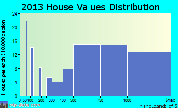 Barrington Hills home values distribution