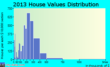 Bartlett home values distribution