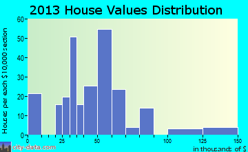 Bath home values distribution
