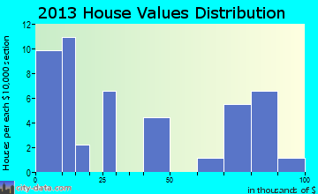 Belknap home values distribution