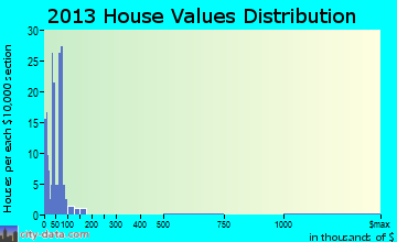 Belgium home values distribution