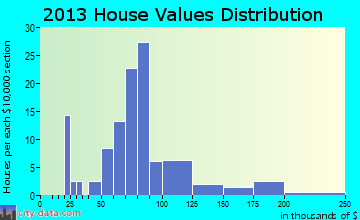 Bellflower home values distribution