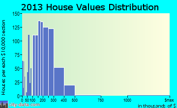 Bensenville home values distribution