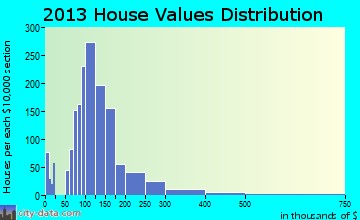 Bethalto home values distribution