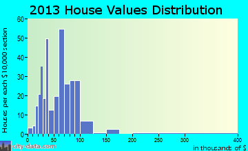 Blandinsville home values distribution