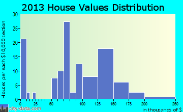 Bondville home values distribution