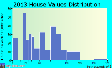 Bonnie home values distribution