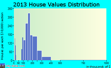 Bourbonnais home values distribution