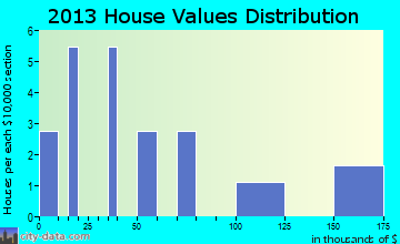 Koyukuk home values distribution