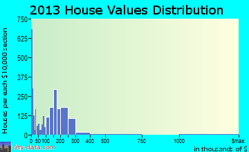 Bridgeview home values distribution