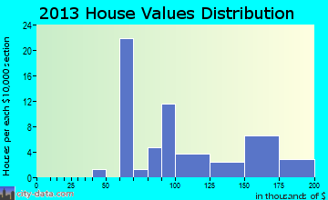 Buckingham home values distribution