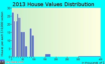Buckner home values distribution