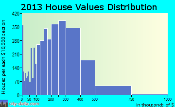 Buffalo Grove home values distribution