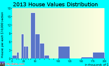 Buncombe home values distribution