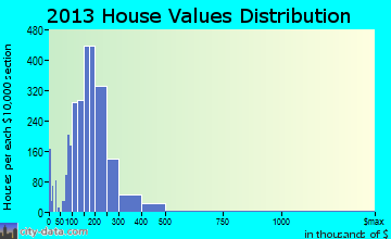 Burbank home values distribution