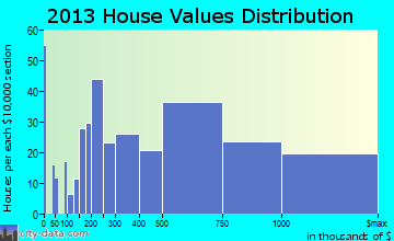 Burr Ridge home values distribution