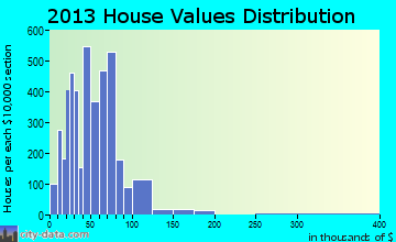 Cahokia home values distribution