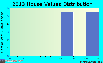 Kupreanof home values distribution