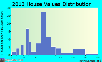 Campbell Hill home values distribution