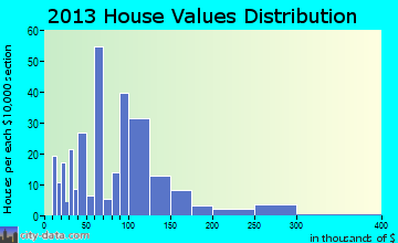 Camp Point home values distribution
