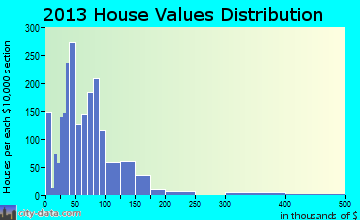 Carmi home values distribution
