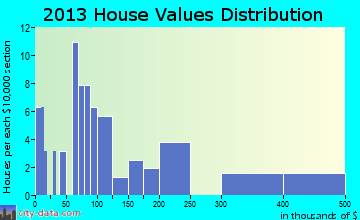 Kwethluk home values distribution