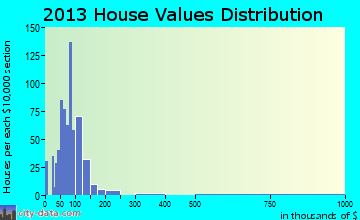 Carthage home values distribution